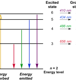 the energy level diagram showing transitions for balmer series which has the n 2 [ 2687 x 2373 Pixel ]