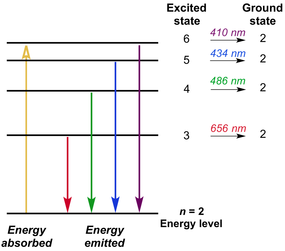 medium resolution of the energy level diagram showing transitions for balmer series which has the n 2