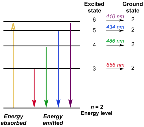 small resolution of the energy level diagram showing transitions for balmer series which has the n 2
