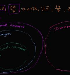 Classifying numbers   Algebra (video)   Khan Academy [ 720 x 1280 Pixel ]
