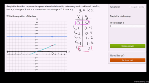 small resolution of Graphing proportional relationships: unit rate (video)   Khan Academy