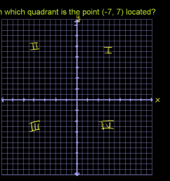 Quadrants of the coordinate plane   Graphs   Math (video)   Khan Academy [ 720 x 1280 Pixel ]