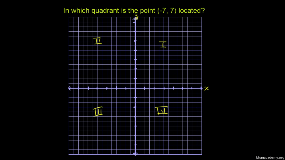 medium resolution of Quadrants of the coordinate plane   Graphs   Math (video)   Khan Academy