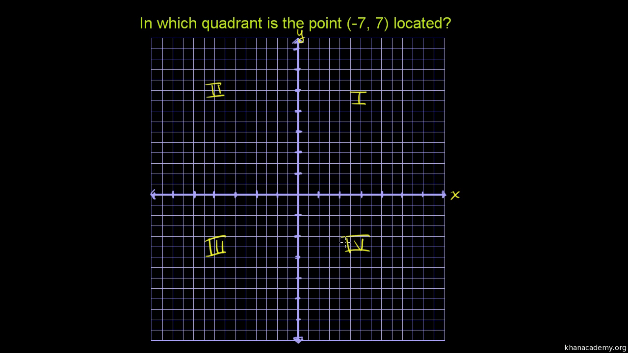 hight resolution of Quadrants of the coordinate plane   Graphs   Math (video)   Khan Academy