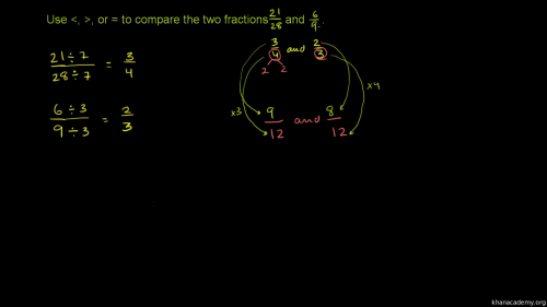 small resolution of Comparing fractions 2 (unlike denominators) (video)   Khan Academy