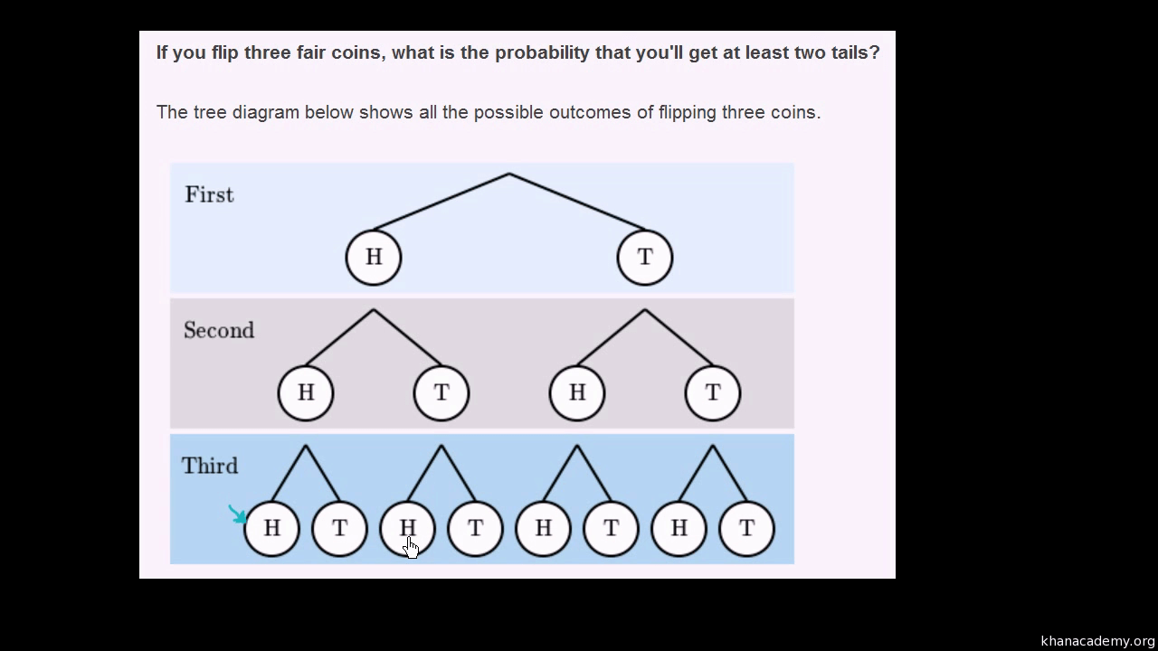 hight resolution of Compound events example with tree diagram (video)   Khan Academy