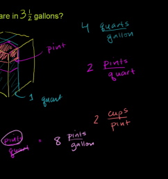 Converting units of measure   5th grade   Math   Khan Academy [ 720 x 1280 Pixel ]