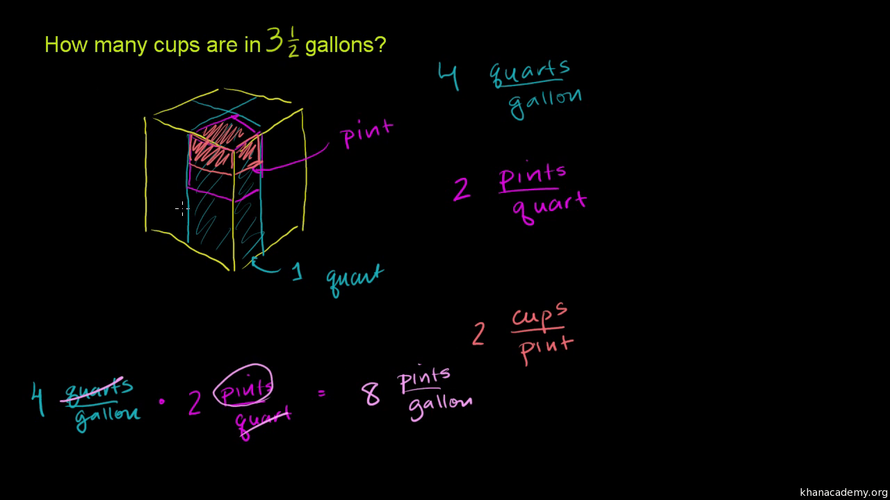 hight resolution of Converting units of measure   5th grade   Math   Khan Academy