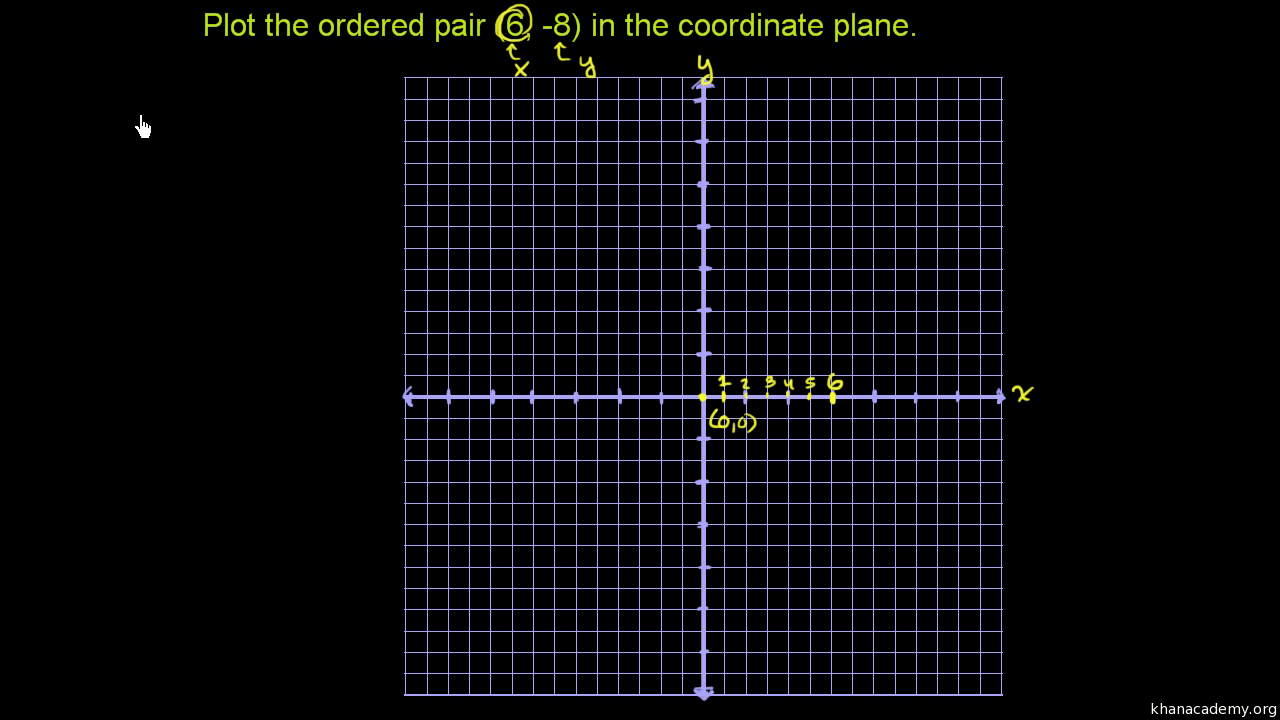 hight resolution of Plotting a point (ordered pair) (video)   Khan Academy