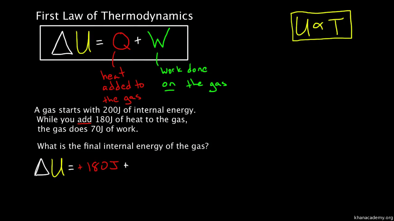 hight resolution of pv diagram heat