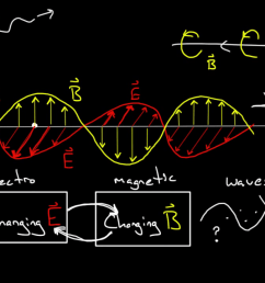 electromagnetic waves and the electromagnetic spectrum video khan academy [ 1280 x 720 Pixel ]