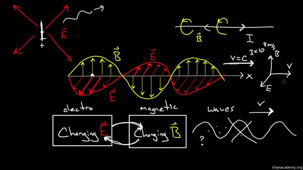 medium resolution of electromagnetic waves and the electromagnetic spectrum video khan academy