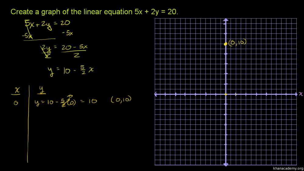 medium resolution of Graphing a linear equation: 5x+2y\u003d20 (video)   Khan Academy