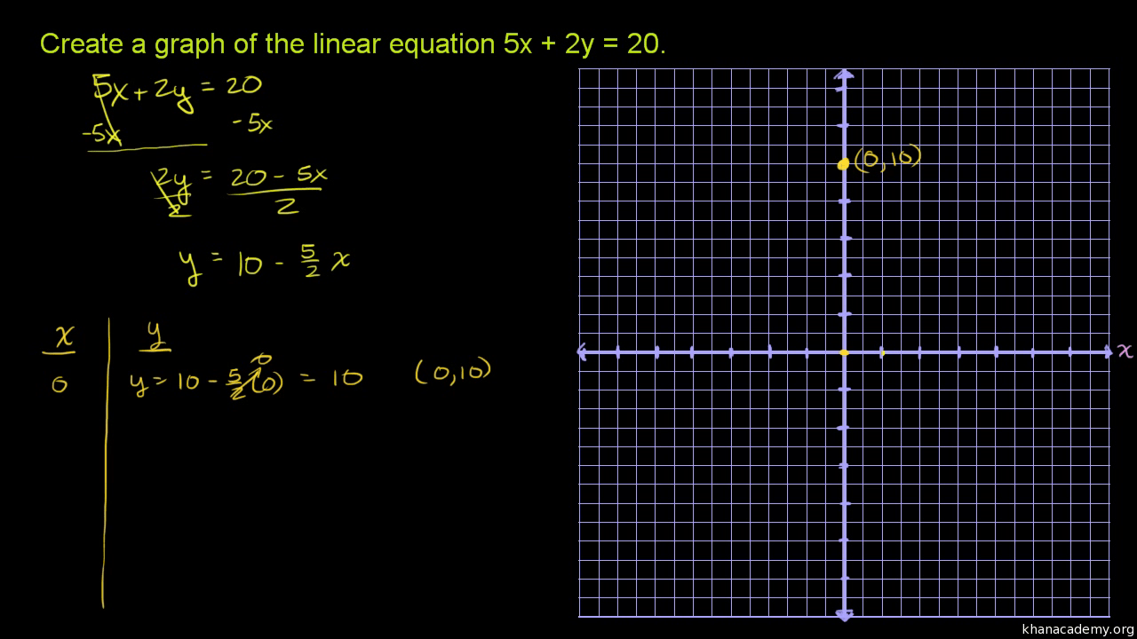 hight resolution of Graphing a linear equation: 5x+2y\u003d20 (video)   Khan Academy