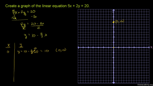 small resolution of Graphing a linear equation: 5x+2y\u003d20 (video)   Khan Academy