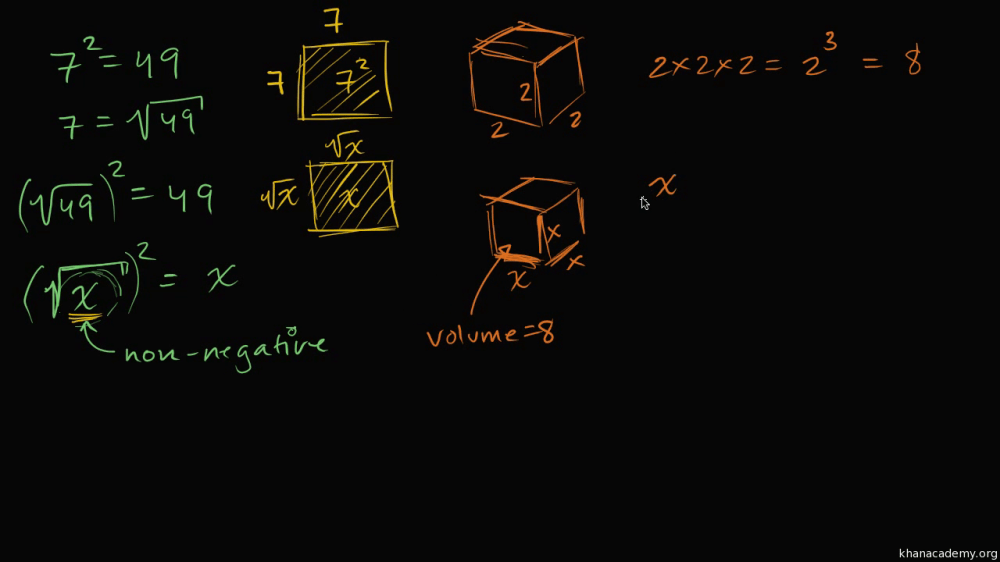 medium resolution of Intro to cube roots (video)   Radicals   Khan Academy