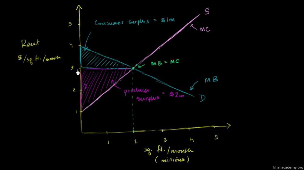 medium resolution of diagram of consumer surplu