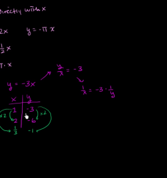 Intro to direct \u0026 inverse variation (video)   Khan Academy [ 720 x 1280 Pixel ]