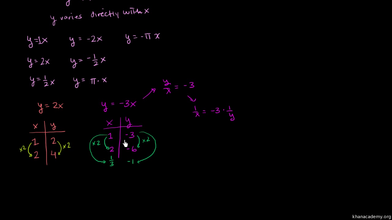 hight resolution of Intro to direct \u0026 inverse variation (video)   Khan Academy