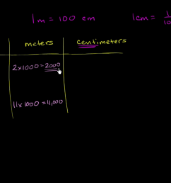 Units of measurement   4th grade   Math   Khan Academy [ 720 x 1280 Pixel ]