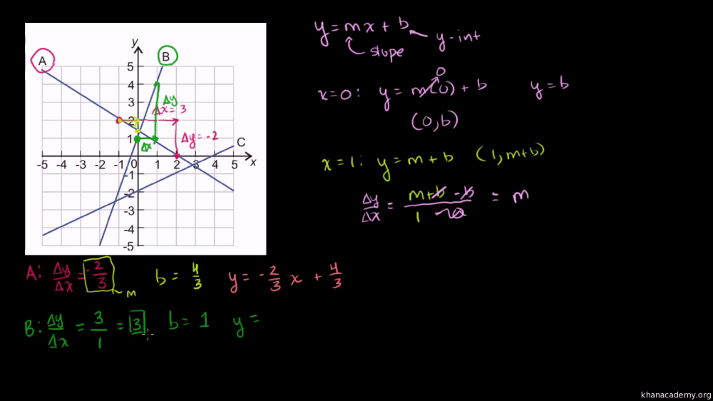 medium resolution of Module 4: Linear equations   Khan Academy