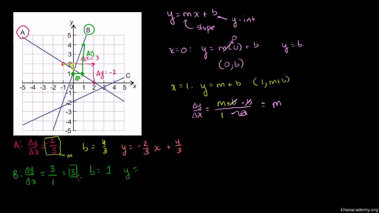 hight resolution of Module 4: Linear equations   Khan Academy