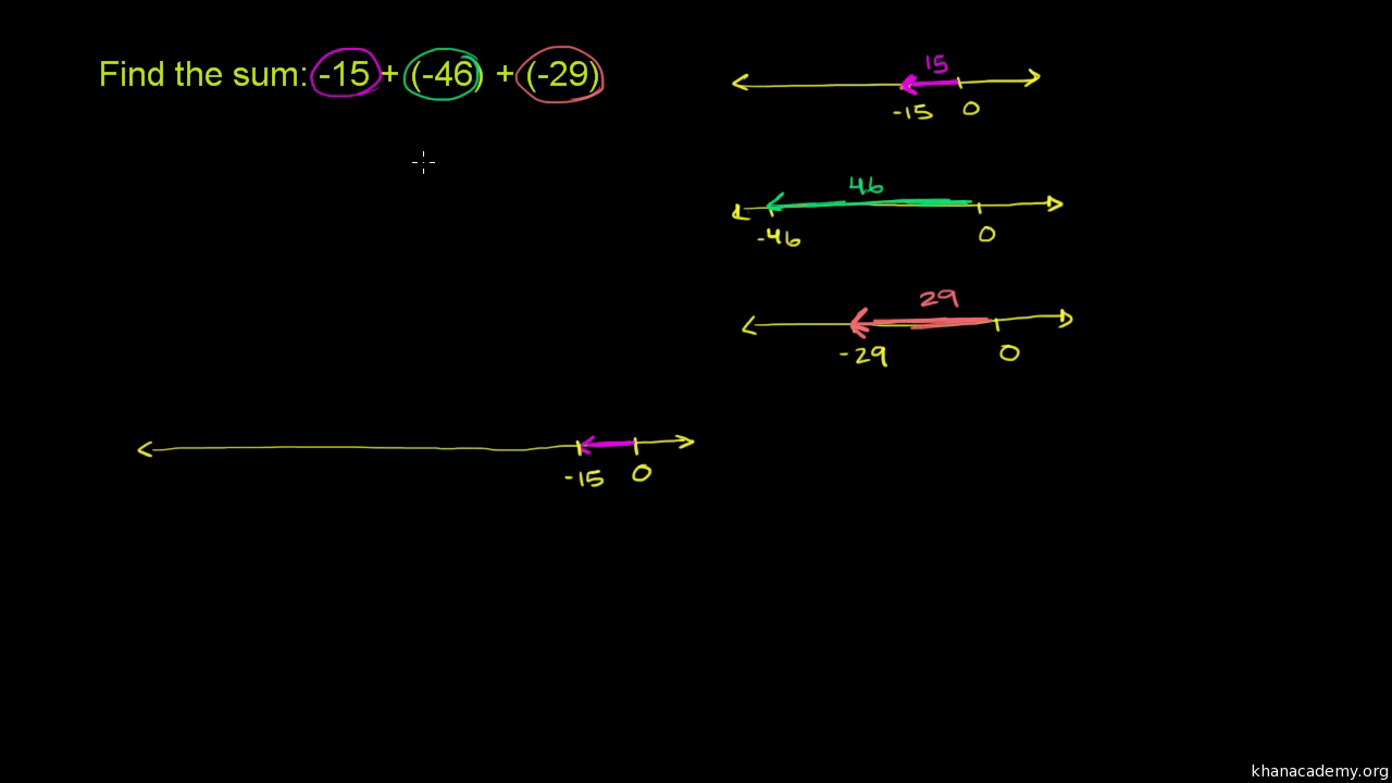 hight resolution of Negative numbers   Arithmetic (all content)   Math   Khan Academy