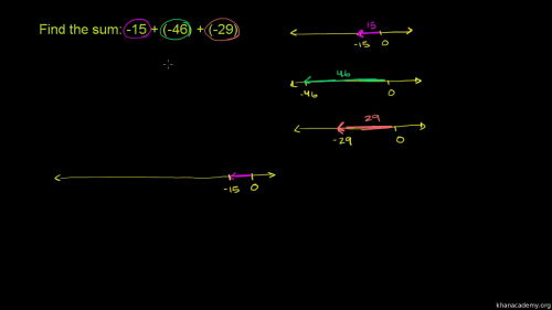 small resolution of Negative numbers   Arithmetic (all content)   Math   Khan Academy