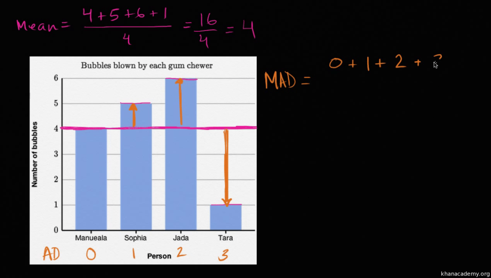 medium resolution of Data and statistics   6th grade   Math   Khan Academy