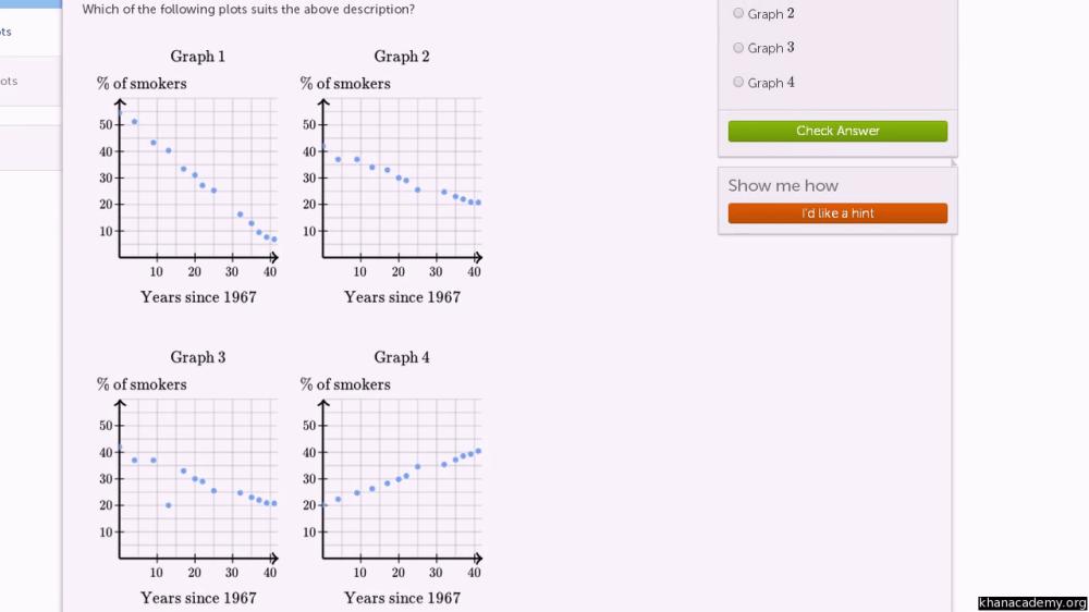 medium resolution of Scatter plot: smokers (video)   Khan Academy