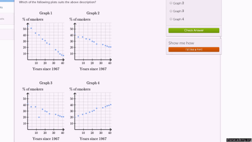 small resolution of Scatter plot: smokers (video)   Khan Academy