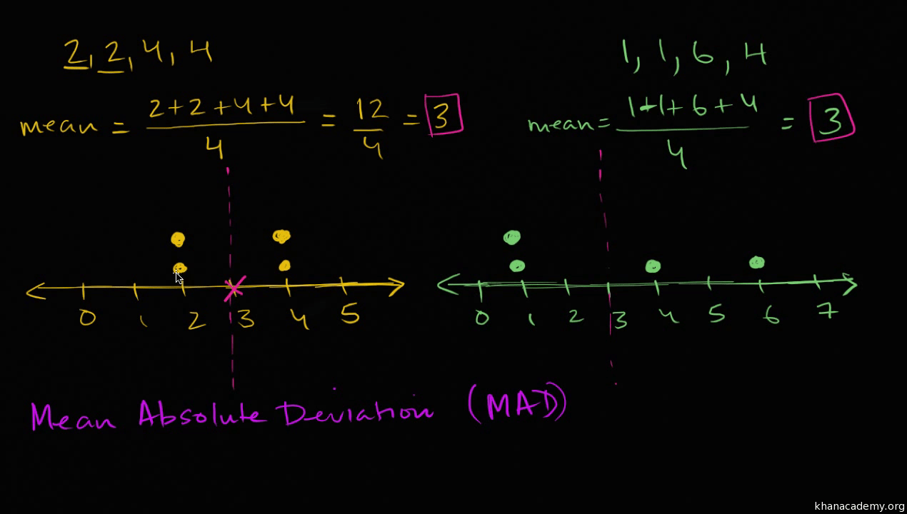 hight resolution of Mean absolute deviation (MAD) (video)   Khan Academy