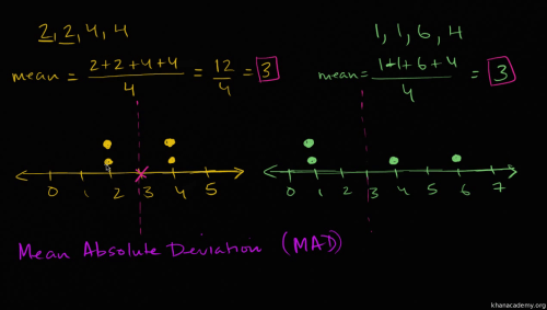 small resolution of Mean absolute deviation (MAD) (video)   Khan Academy