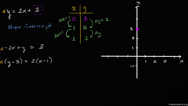 Intro to slope-intercept form