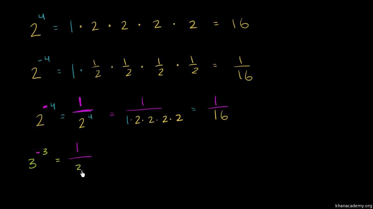 hight resolution of Negative exponents (video)   Khan Academy
