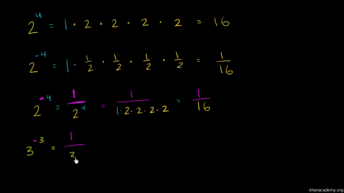 small resolution of Negative exponents (video)   Khan Academy