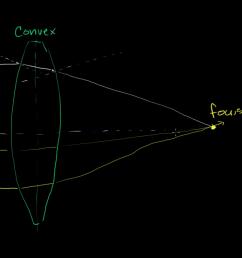 optic len diagram [ 1280 x 720 Pixel ]