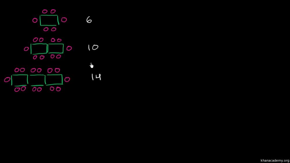 medium resolution of Math patterns: table (video)   Khan Academy