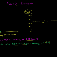 Knock In Option Payoff Diagram 05 Dodge Durango Stereo Wiring Call Video Khan Academy