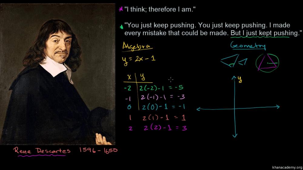 medium resolution of Algebra foundations   Algebra 1   Math   Khan Academy