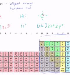 transition element diagram [ 1280 x 720 Pixel ]