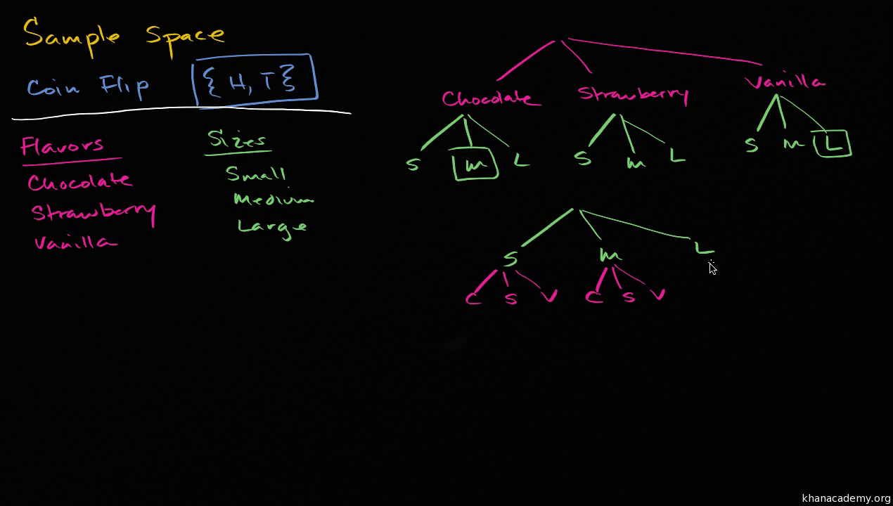 space diagram single voice coil subwoofer wiring sample spaces for compound events video khan academy