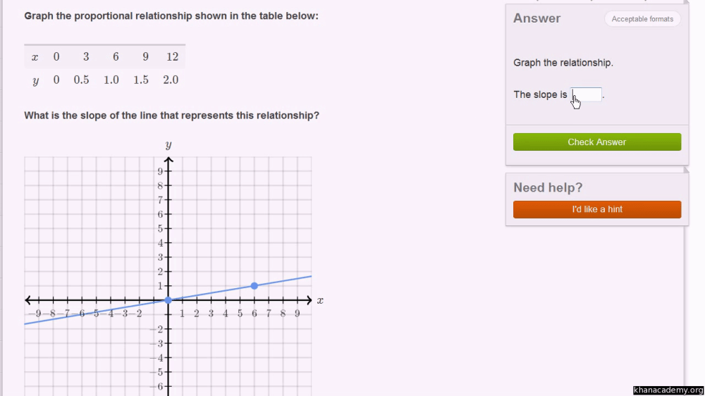 medium resolution of Linear equations and functions   8th grade   Math   Khan Academy