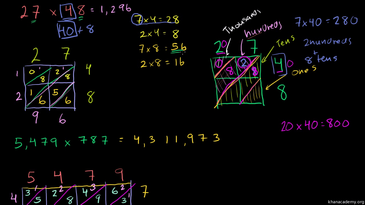 hight resolution of Multiplication and division   Arithmetic (all content)   Khan Academy