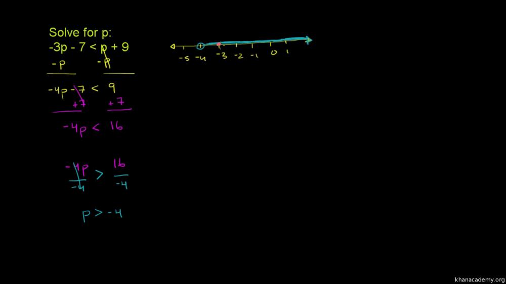 medium resolution of Solving basic equations \u0026 inequalities (one variable