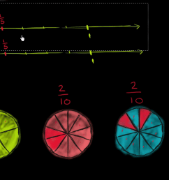 Equivalent fraction visually (video)   Khan Academy [ 720 x 1280 Pixel ]