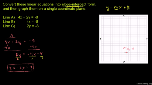 small resolution of Converting to slope-intercept form (video)   Khan Academy