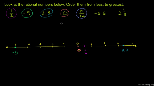 small resolution of Fractions