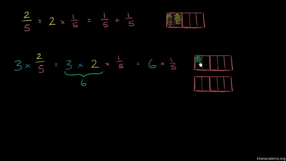 medium resolution of Fractions   Arithmetic   Math   Khan Academy