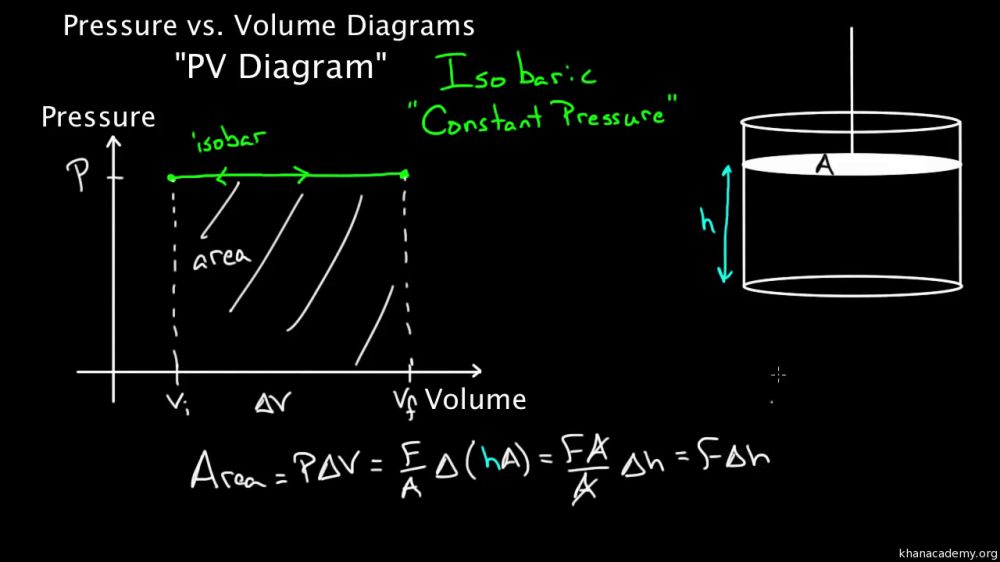 medium resolution of air conditioning pv diagram